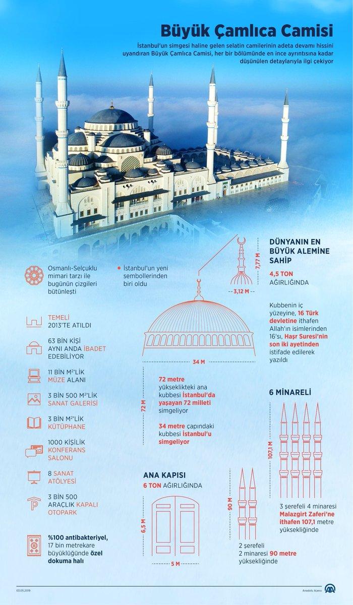 İstanbul Çamlıca Camii  özellikleri.jpg